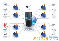 白俄罗斯Polimaster NPNET3.0辐射监测系统